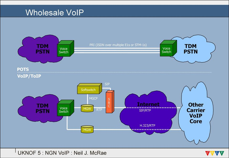 VoIP/ToIP Softswitch TDM PSTN Voice Switch MGCP MGW