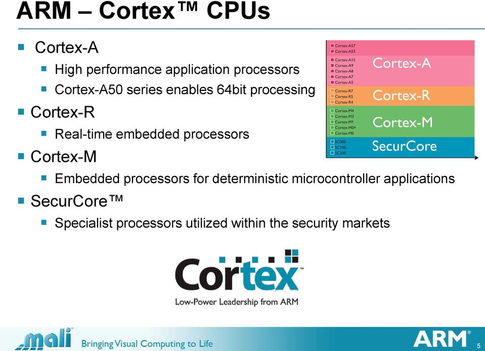 processors Cortex-M Embedded processors for deterministic microcontroller
