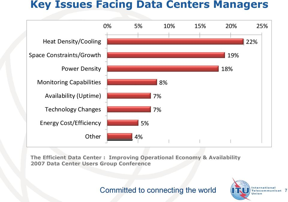 (Uptime) Technology Changes 7% 7% 8% Energy Cost/Efficiency Other 4% 5% The Efficient