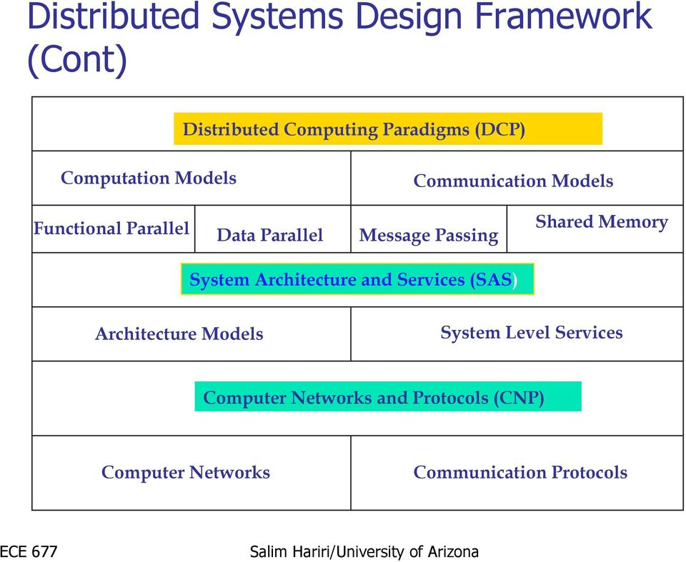 ece 677 distributed computing systems distributed operating
