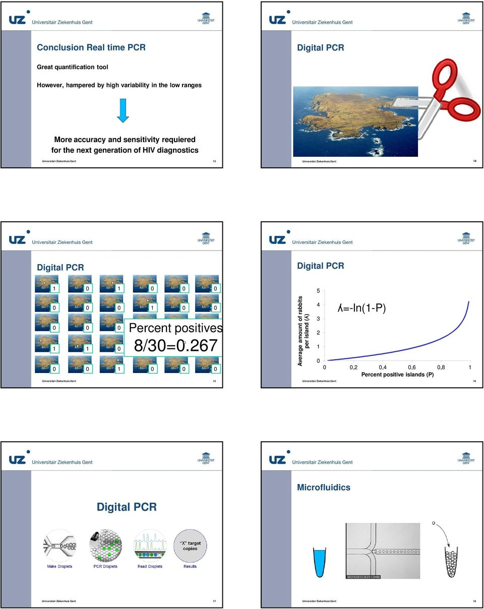HIV diagnostics 3 4 Digital PCR Digital PCR 5 Percent positives 8/3=.