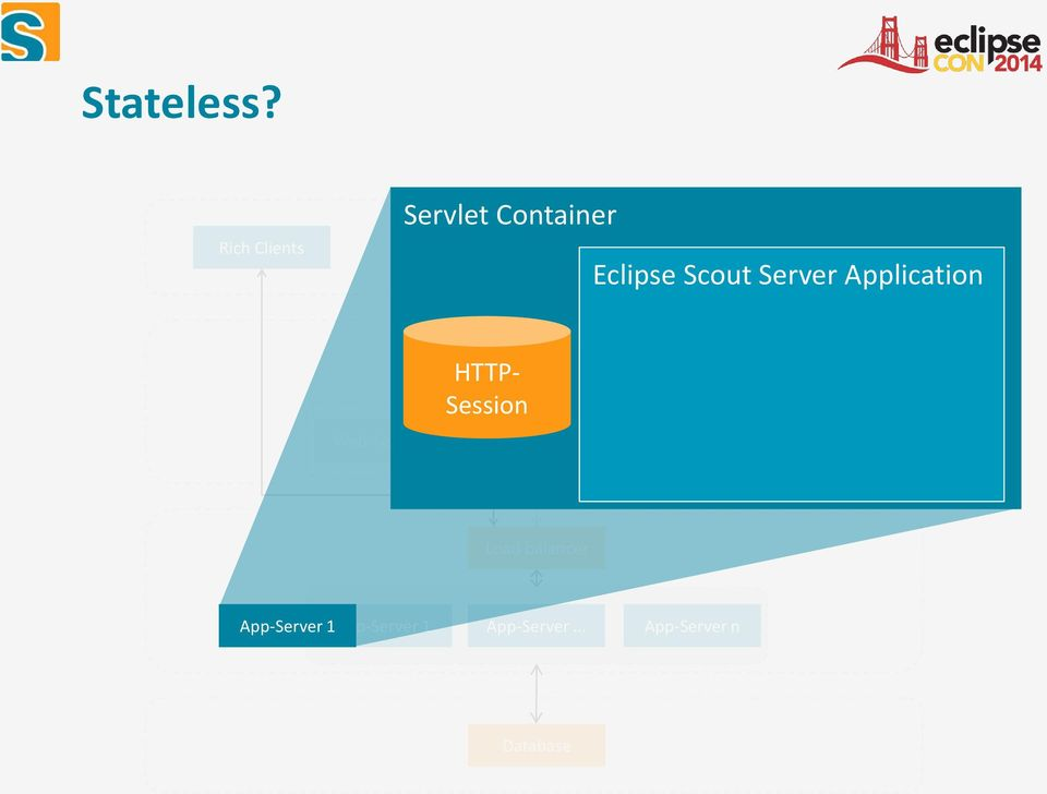 Scout Server Application Web-Server 1 HTTP- Session