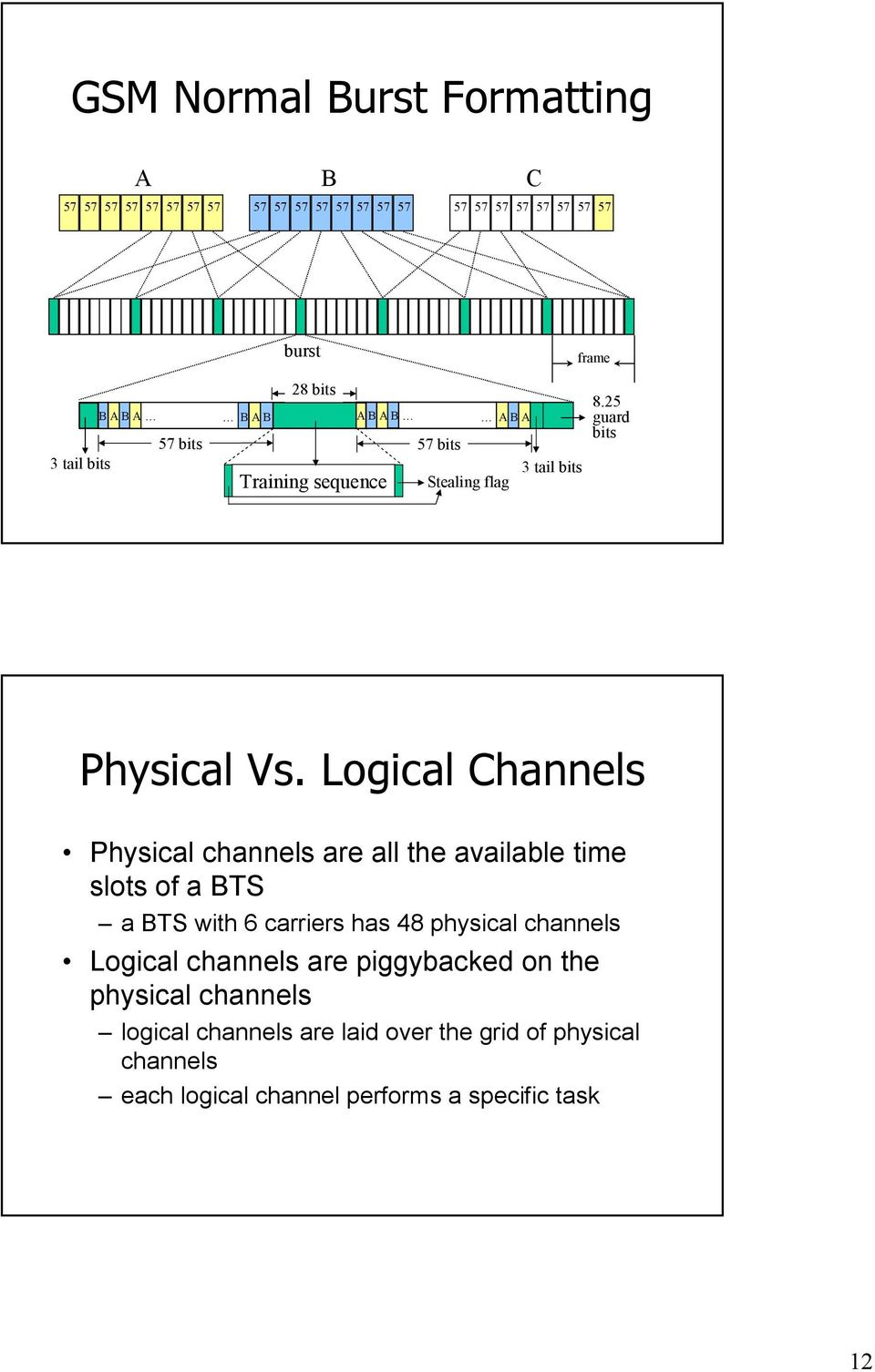 Logical Channels Physical channels are all the available time slots of a BTS a BTS with 6 carriers has 48 physical channels Logical