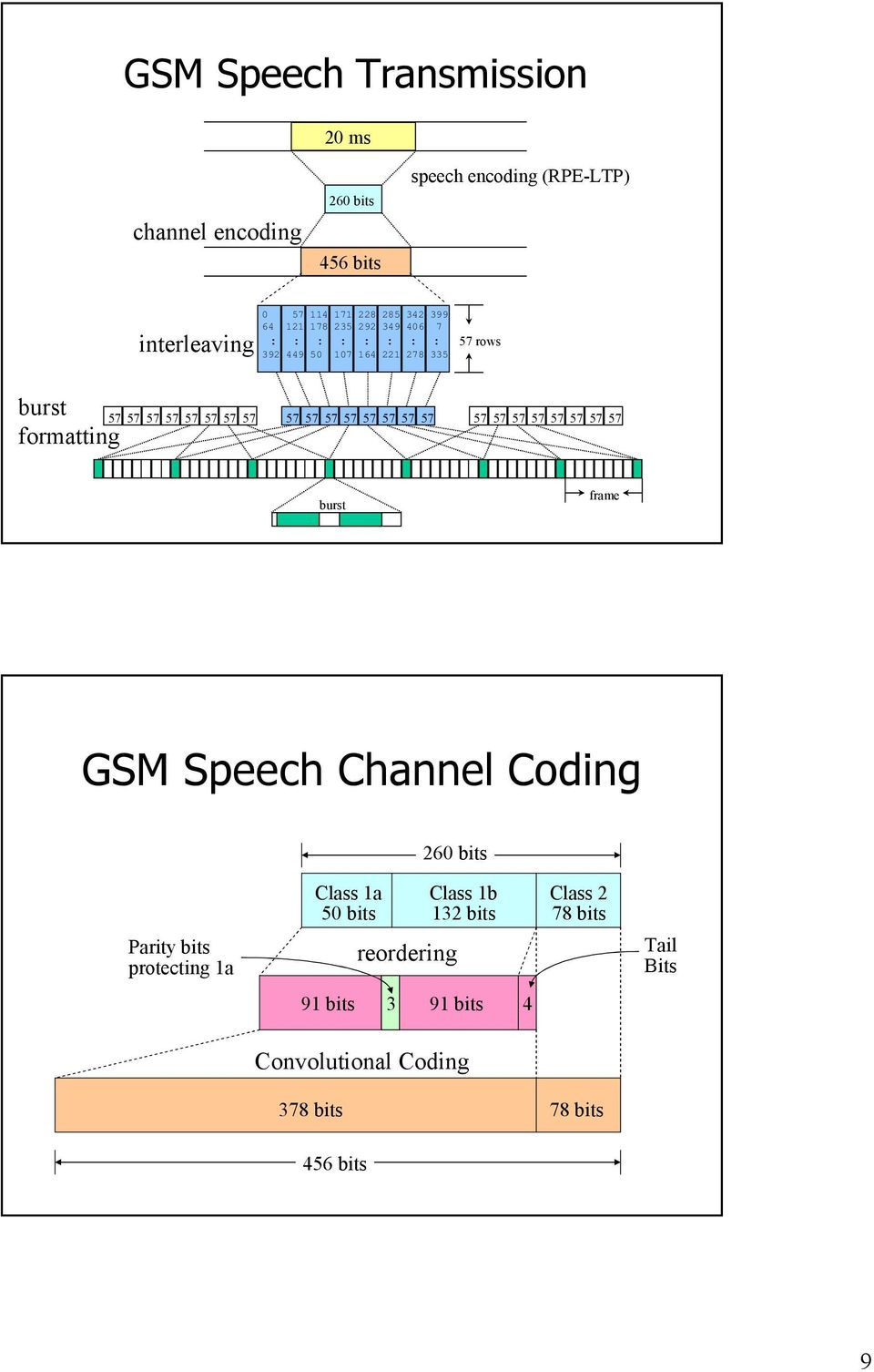 57 57 57 57 57 57 57 57 57 57 57 57 57 burst frame GSM Speech Channel Coding 260 bits Parity bits protecting 1a Class 1a 50