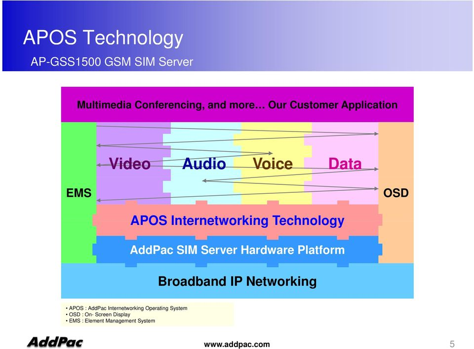Server Hardware Platform Broadband IP Networking APOS : AddPac Internetworking