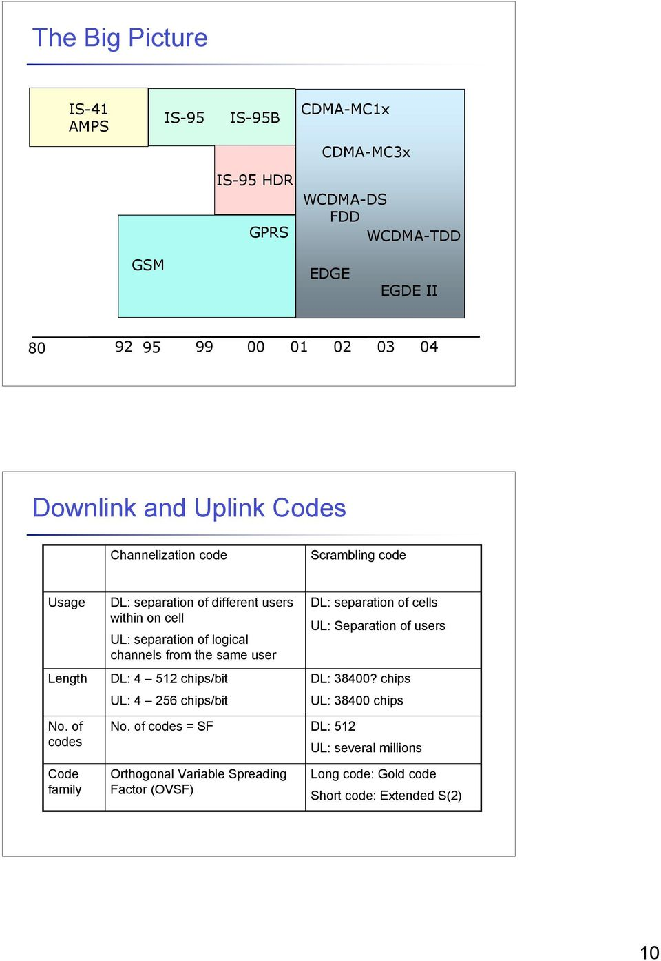 of codes Code family DL: separation of different users within on cell UL: separation of logical channels from the same user DL: 4 512 chips/bit UL: 4