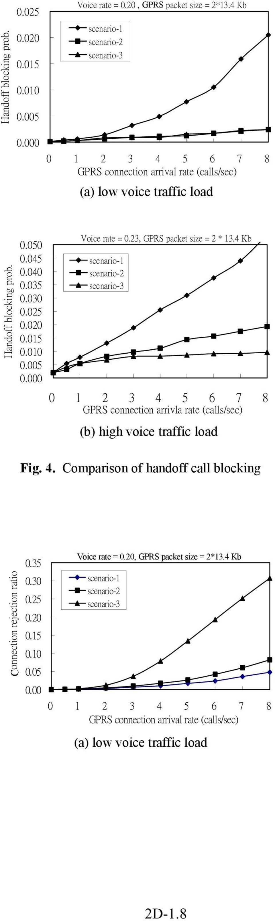 000 Voice rate = 0.23, GPRS packet size = 2 * 13.4 Kb GPRS connection arrivla rate (calls/sec) (b) high voice traffic load Fig. 4.