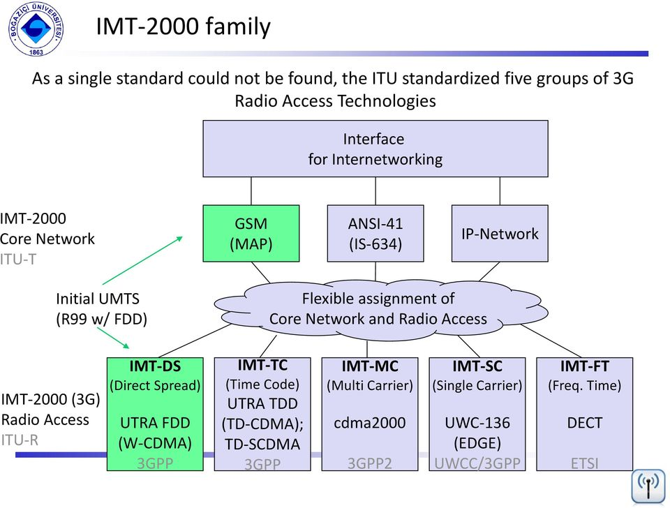Network and Radio Access IMT-2000 (3G) Radio Access ITU-R IMT-DS (Direct Spread) UTRA FDD (W-CDMA) 3GPP IMT-TC (Time Code) UTRA TDD
