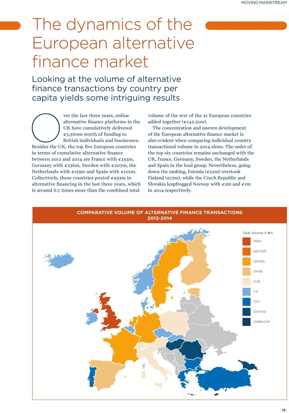 Besides the UK, the top five European countries in terms of cumulative alternative finance between 2012 and 2014 are France with 253m, Germany with 236m, Sweden with 207m, the Netherlands with 155m