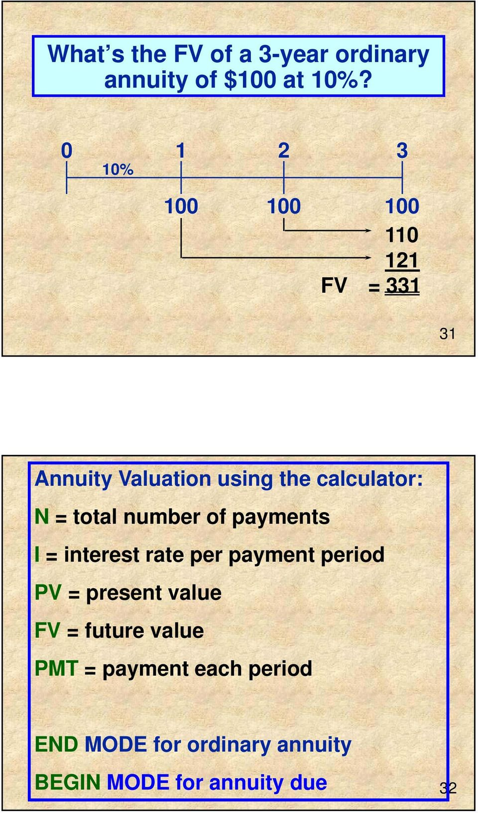 calculator: N = total number of payments I = interest rate per payment period PV =