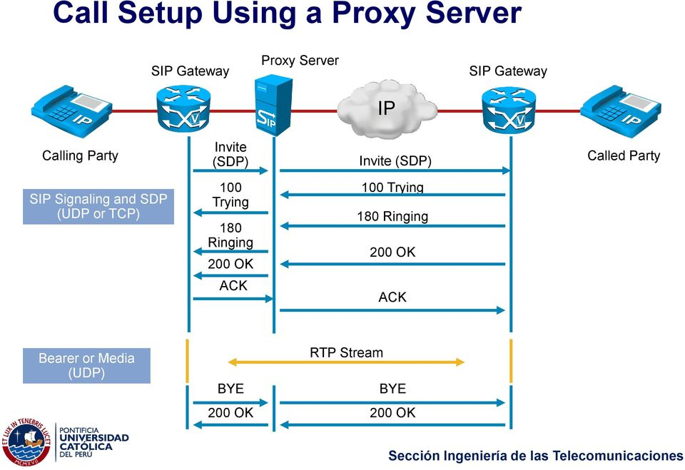 and SDP (UDP or TCP) 100 Trying 180 Ringing 200 OK 100 Trying 180