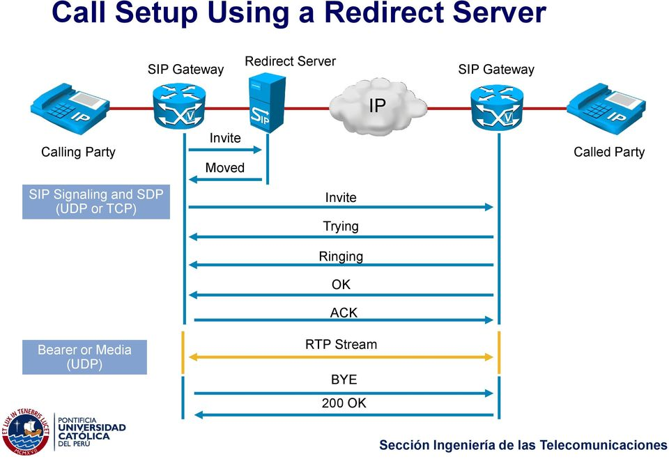 Party SIP Signaling and SDP (UDP or TCP) Invite Trying