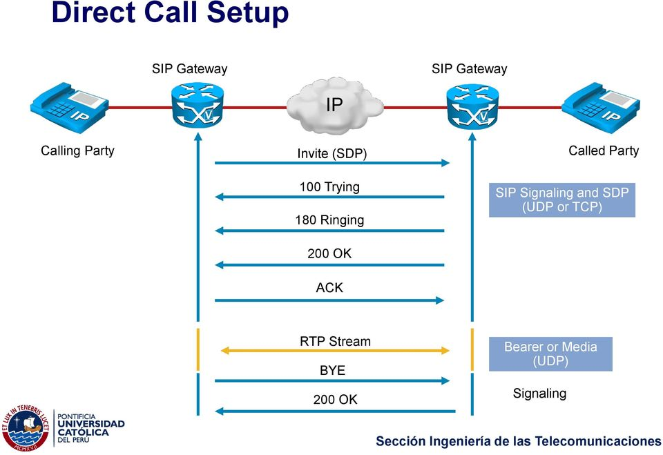 200 OK Called Party SIP Signaling and SDP (UDP or