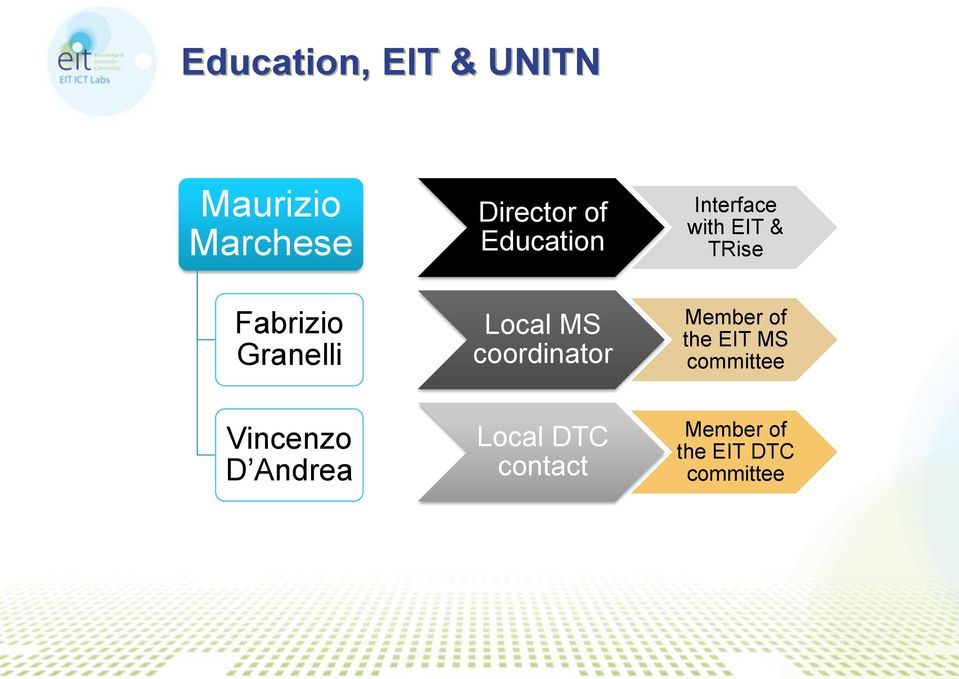 Interface with EIT & TRise Member of the EIT MS