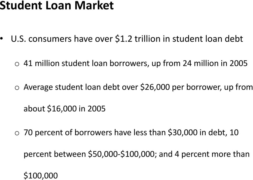 in 2005 o Average student loan debt over $26,000 per borrower, up from about $16,000 in