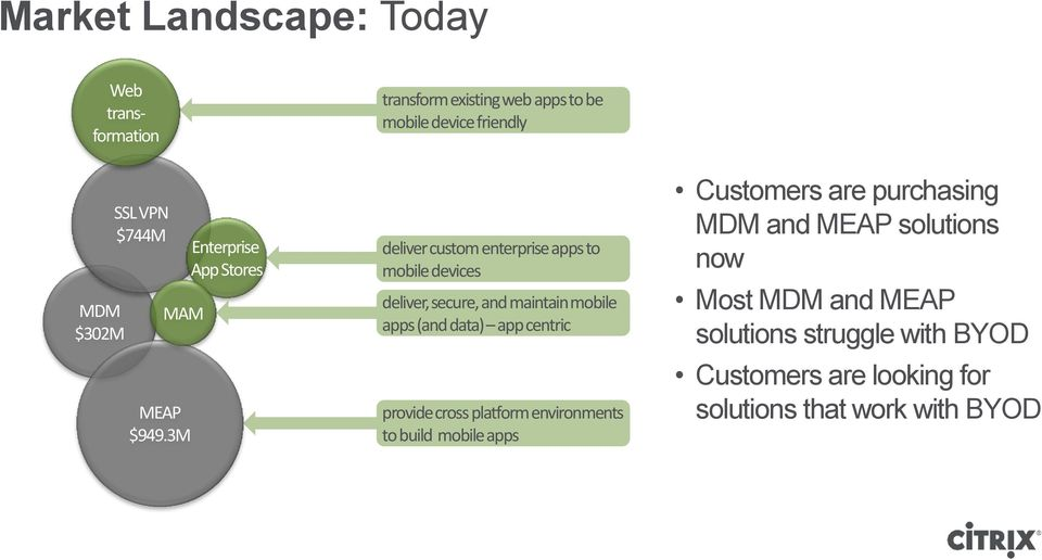 3M Enterprise App Stores deliver custom enterprise apps to mobile devices deliver, secure, and maintain mobile apps (and