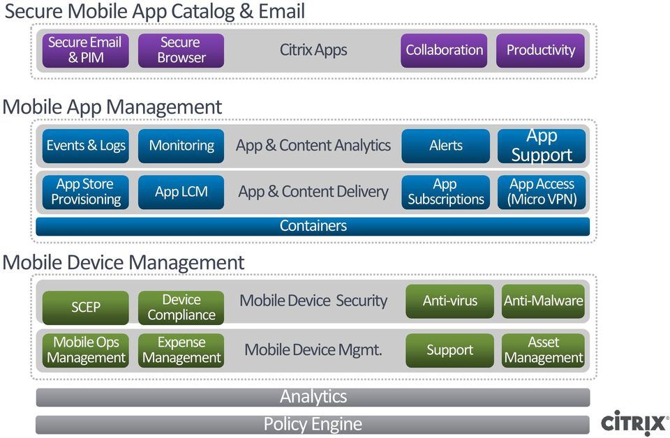 & Content Delivery Containers App Subscriptions App Support App Access (Micro VPN) SCEP Device Compliance Mobile Device