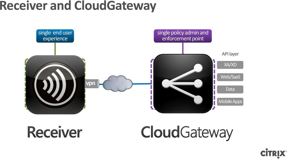 web data data containers vpn gateway services MDM