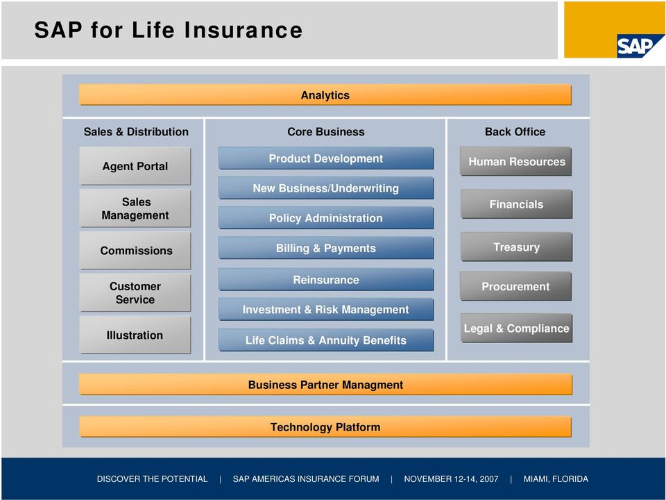 Billing & Payments Reinsurance Investment & Risk Management Life Claims & Annuity Benefits Back Office