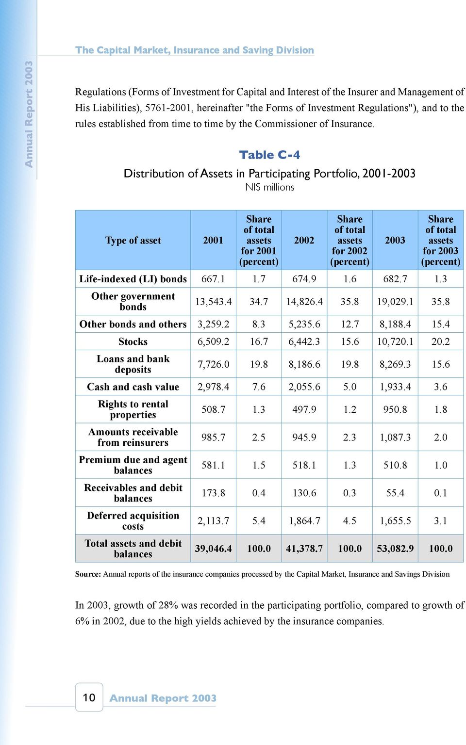 Table C-4 Distribution of Assets in Participating Portfolio, 2001-2003 NIS millions Type of asset 2001 Share of total assets for 2001 (percent) 2002 Share of total assets for 2002 (percent) 2003