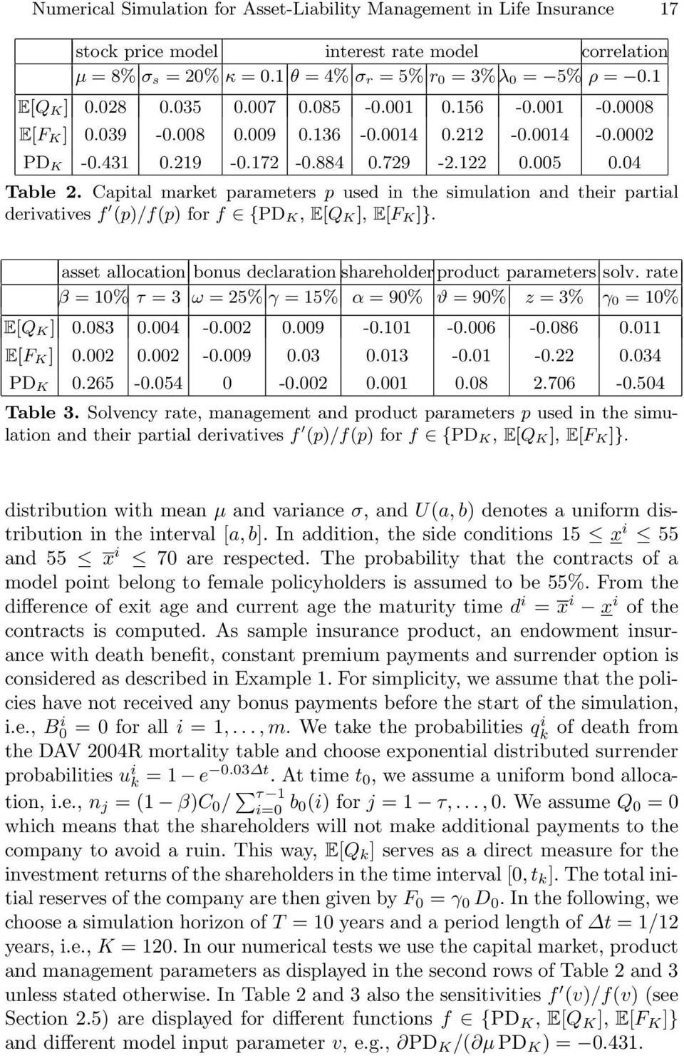 Capital maret parameters p used in the simulation and their partial derivatives f (p)/f(p) for f {PD K, E[Q K], E[F K]}. asset allocation bonus declaration shareholder product parameters solv.
