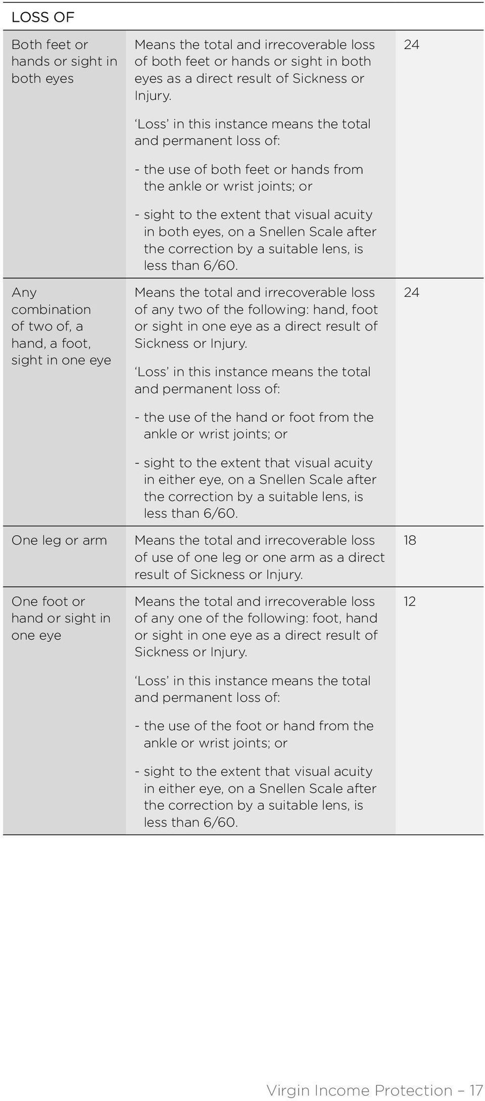 Loss in this instance means the total and permanent loss of: - the use of both feet or hands from the ankle or wrist joints; or - sight to the extent that visual acuity in both eyes, on a Snellen