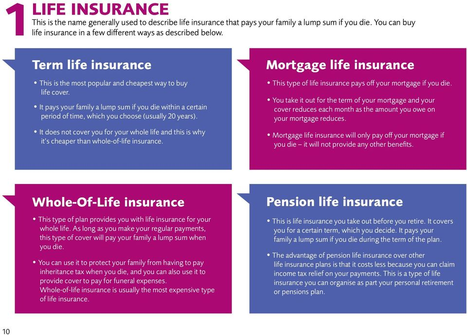 It does not cover you for your whole life and this is why it s cheaper than whole-of-life insurance. Mortgage life insurance This type of life insurance pays off your mortgage if you die.