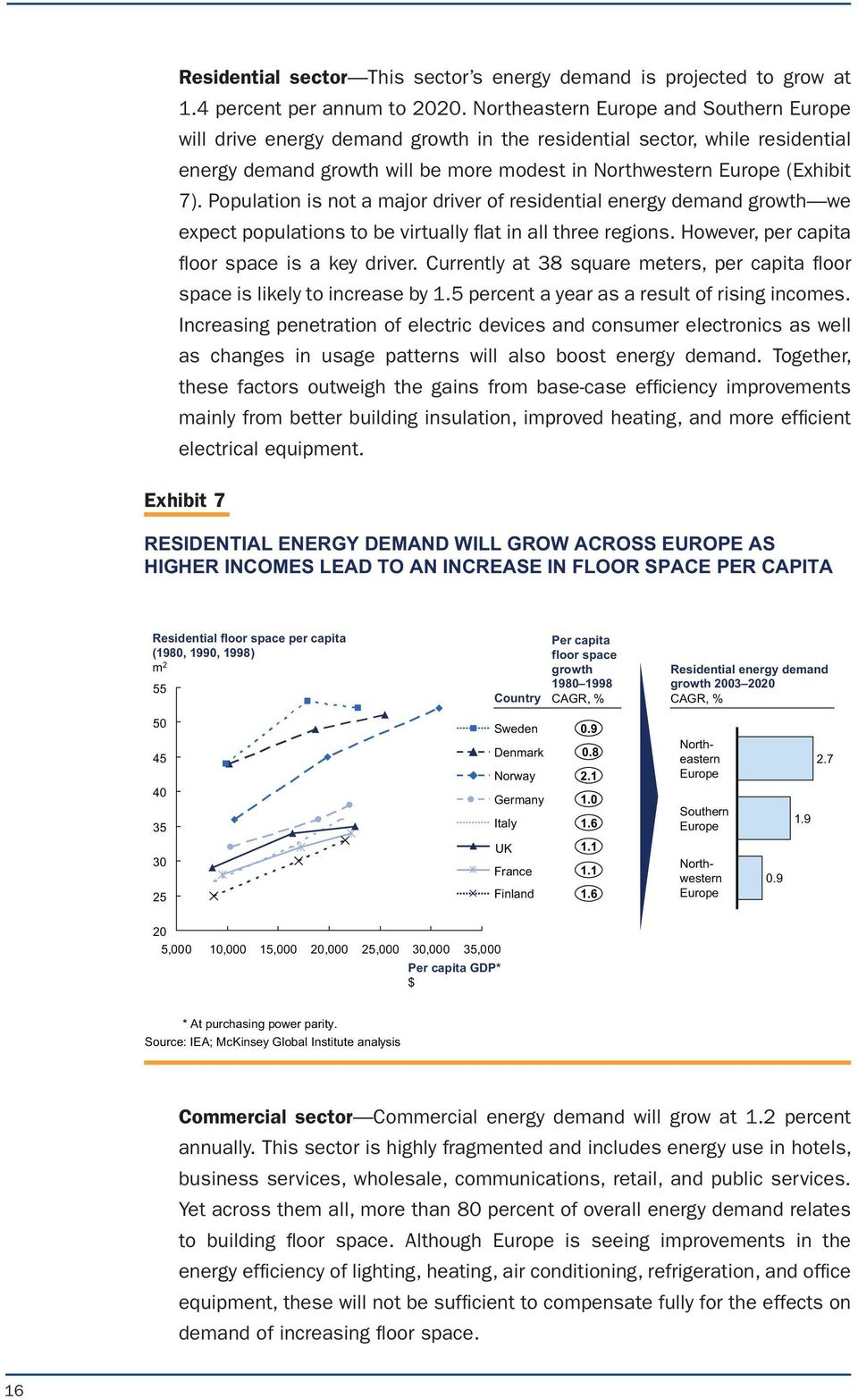 Population is not a major driver of residential energy demand growth we expect populations to be virtually flat in all three regions. However, per capita floor space is a key driver.