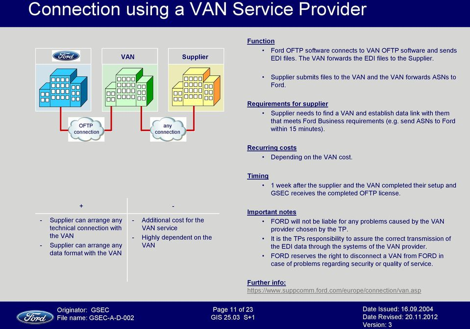 connection any connection Requirements for supplier needs to find a VAN and establish data link with them that meets Ford Business requirements (e.g. send ASNs to Ford within 15 minutes).
