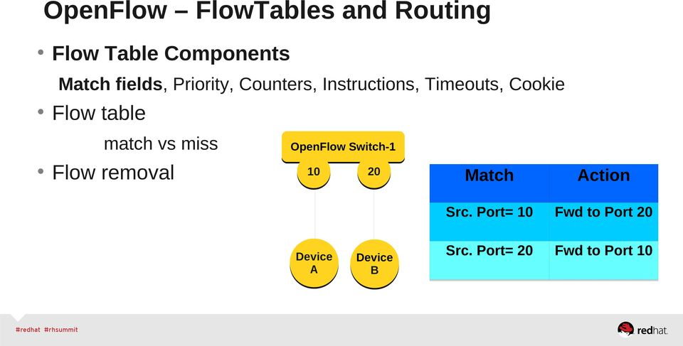 table match vs miss Flow removal OpenFlow Switch-1 10 Device A 20