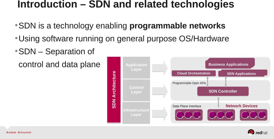plane Application Layer Business Applications Cloud Orchestration SDN Applications Programmable