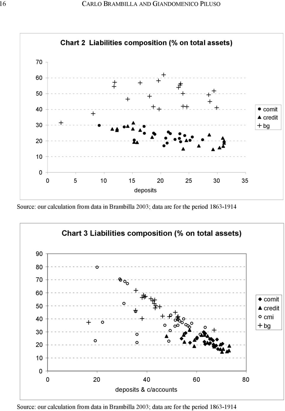 period 1863-1914 Chart 3 Liabilities composition (% on total assets) 90 80 70 60 50 40 30 comit credit cmi bg 20 10 0
