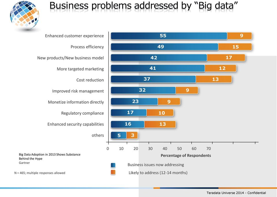 security capabilities 17 16 10 13 others 5 3 Big Data Adoption in 2013 Shows Substance Behind the Hype Gartner N = 465;