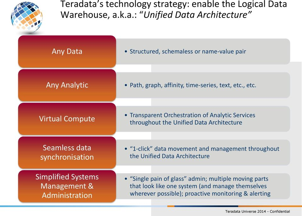 Virtual Compute Transparent Orchestration of Analytic Services throughout the Unified Data Architecture Seamless data synchronisation Simplified Systems