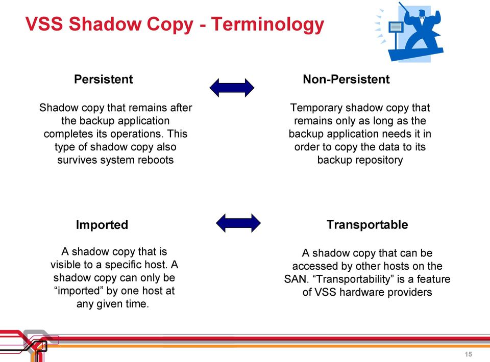 needs it in order to copy the data to its backup repository Imported A shadow copy that is visible to a specific host.