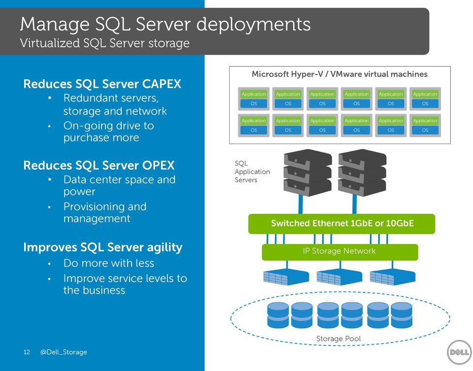 management Improves SQL Server agility Do more with less Improve service levels to the business Microsoft Hyper-V