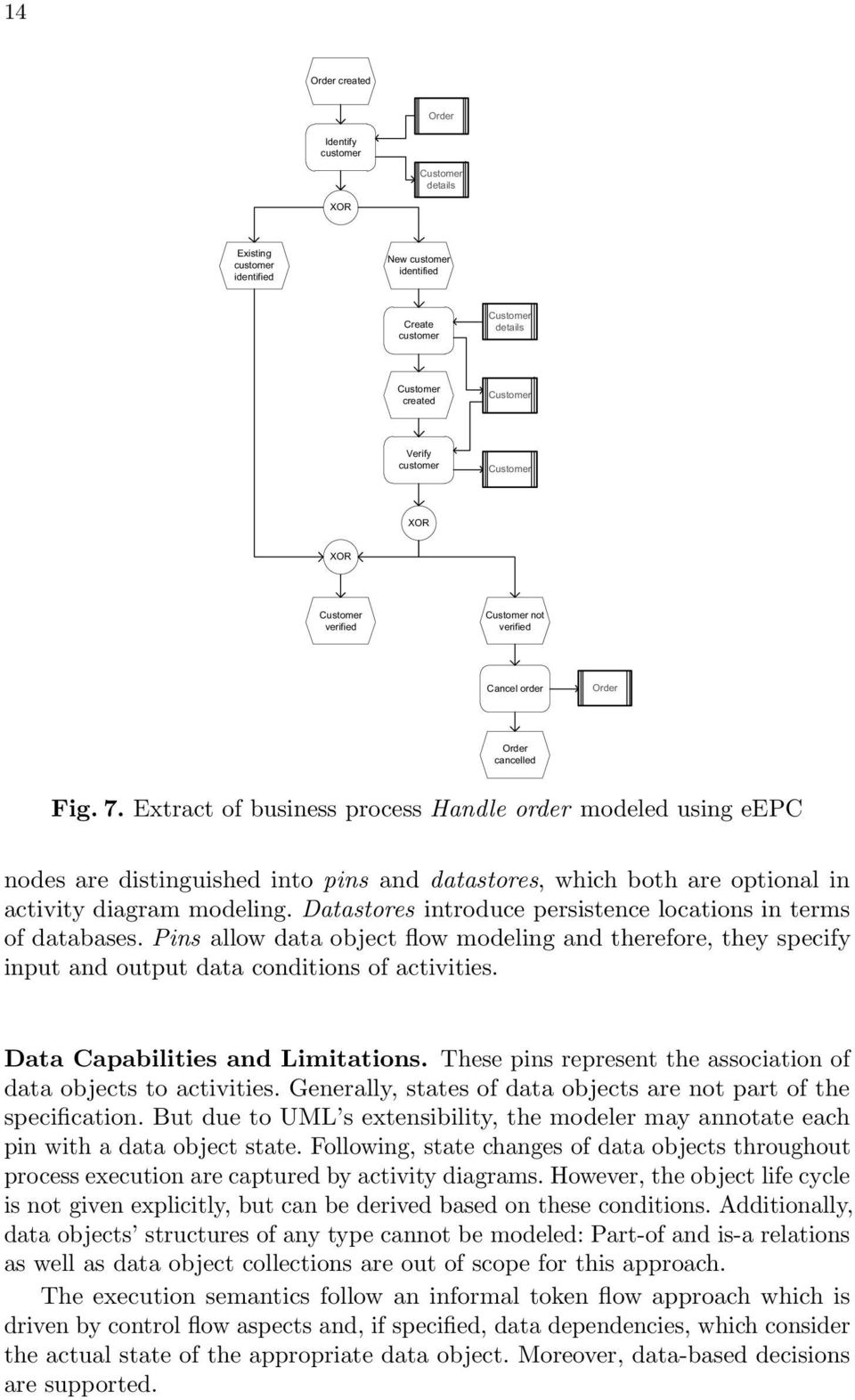 Extract of business process Handle order modeled using eepc nodes are distinguished into pins and datastores, which both are optional in activity diagram modeling.