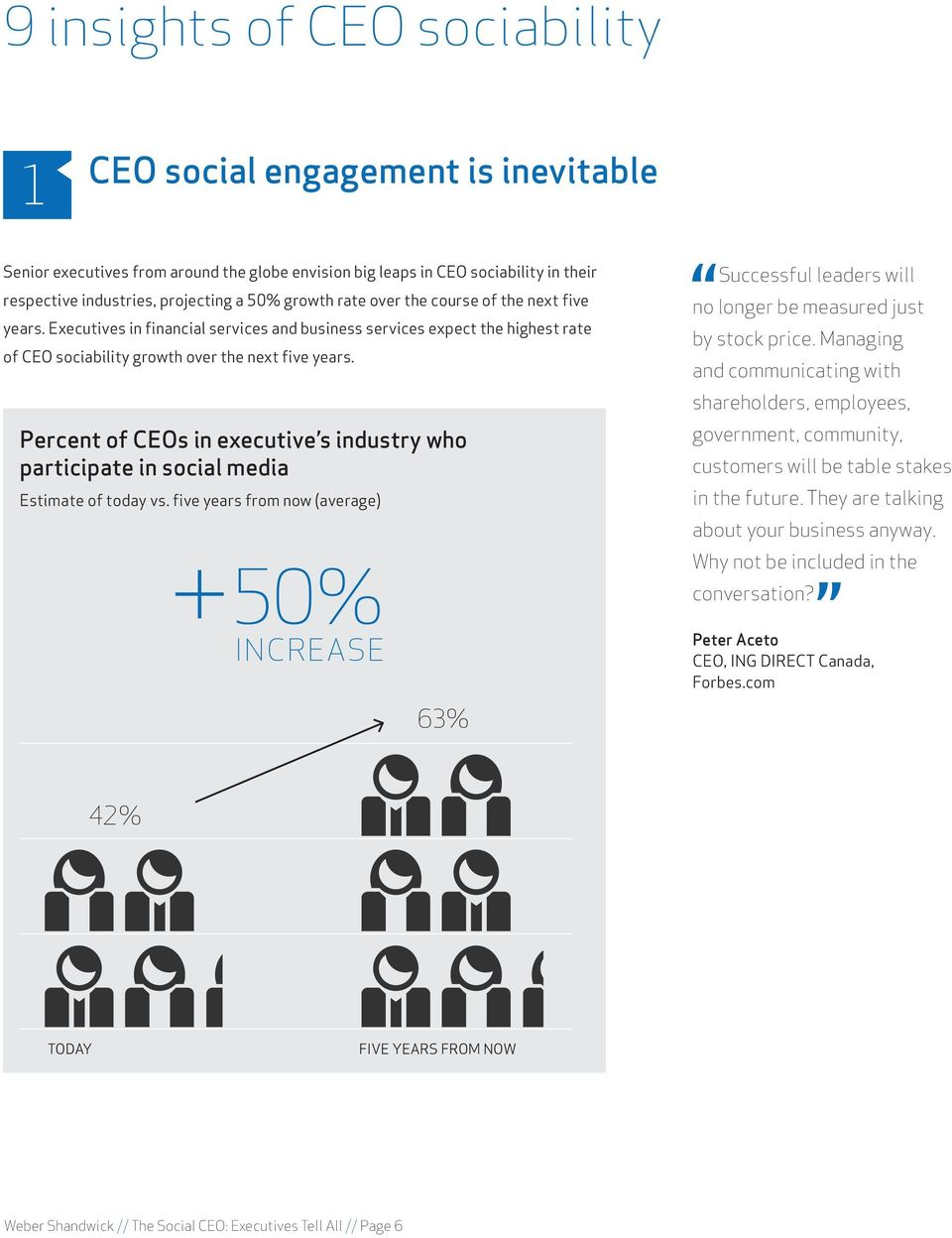 non-participatory CEOs remain non-believers. Why do employees favor CEO sociability? According to our survey» Employees, themselves, are sociable.