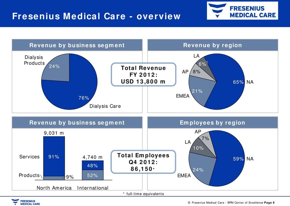 Employees by region Services Products 9,031 m 91% 9% 4,740 m 48% 52% Total Employees Q4 2012: 86,150* LA EMEA AP