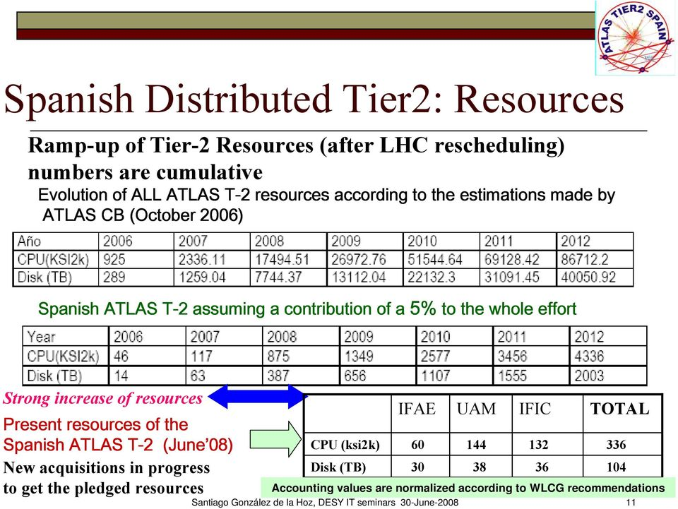 resources Present resources of the Spanish ATLAS T-2 (June 08) New acquisitions in progress to get the pledged resources IFAE UAM IFIC TOTAL CPU (ksi2k)