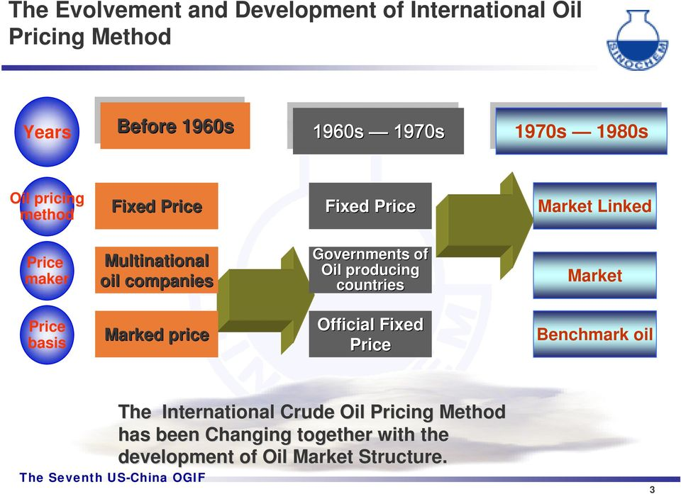 companies Governments of Oil producing countries Market Price basis Marked price Official Fixed Price
