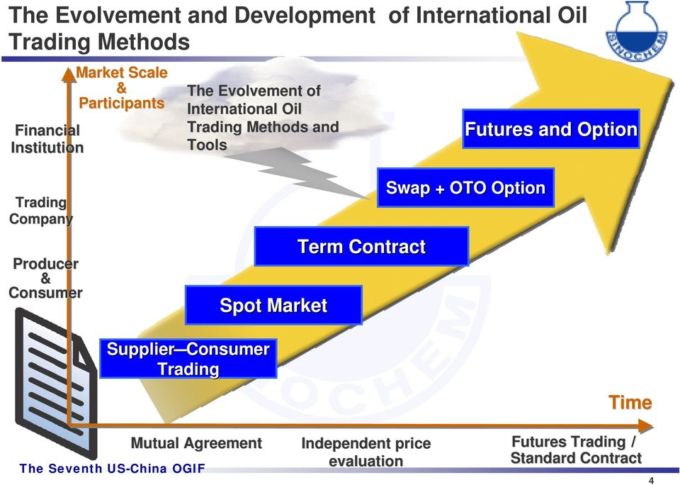 Option Trading Company Producer & Consumer Spot Market Term Contract Swap + OTO Option Supplier
