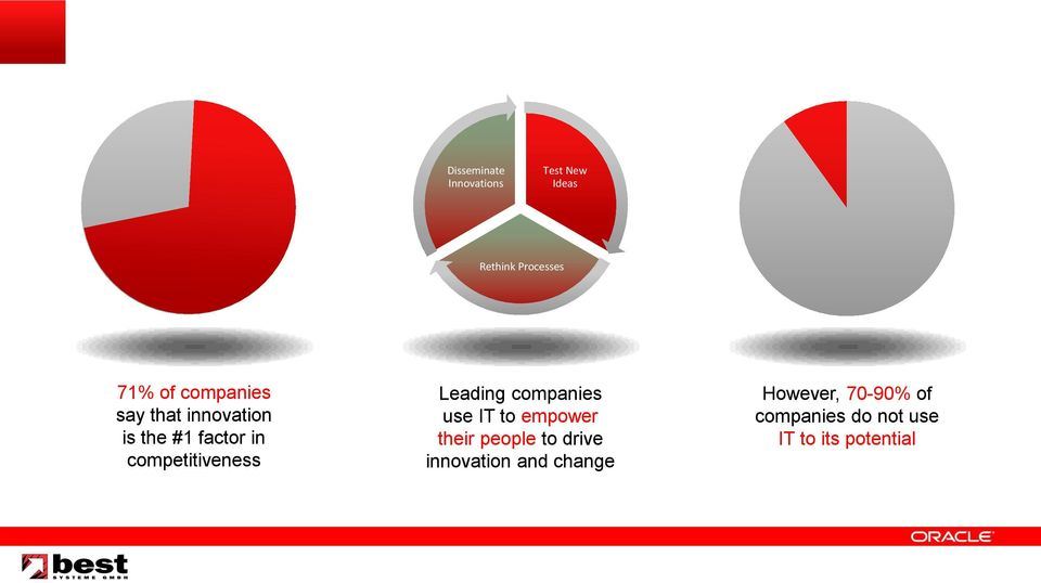 Leading companies use IT to empower their people to drive