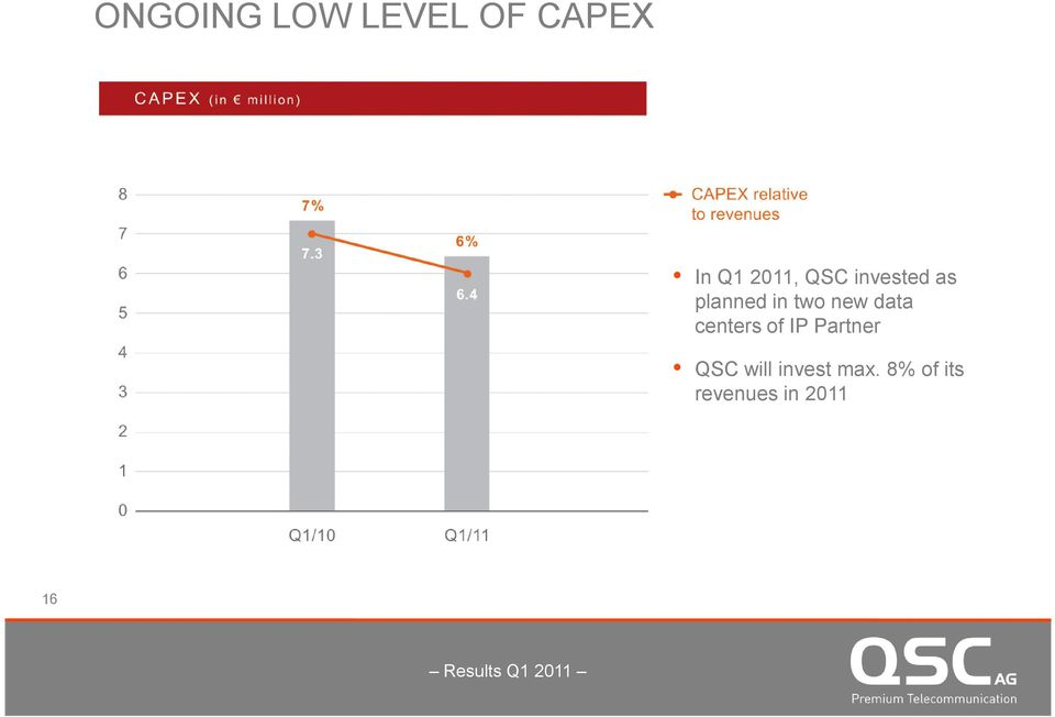 new data centers of IP Partner QSC