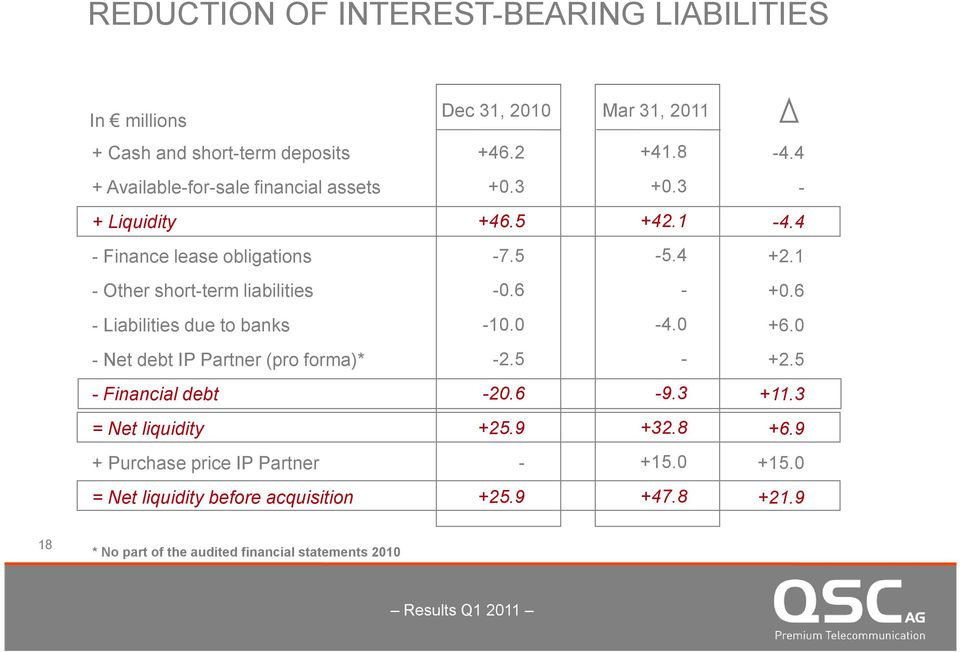 1 - Other short-term liabilities -0.6 - +0.6 - Liabilities due to banks -10.0-4.0 +6.0 - Net debt IP Partner (pro forma)* -2.5 - +2.