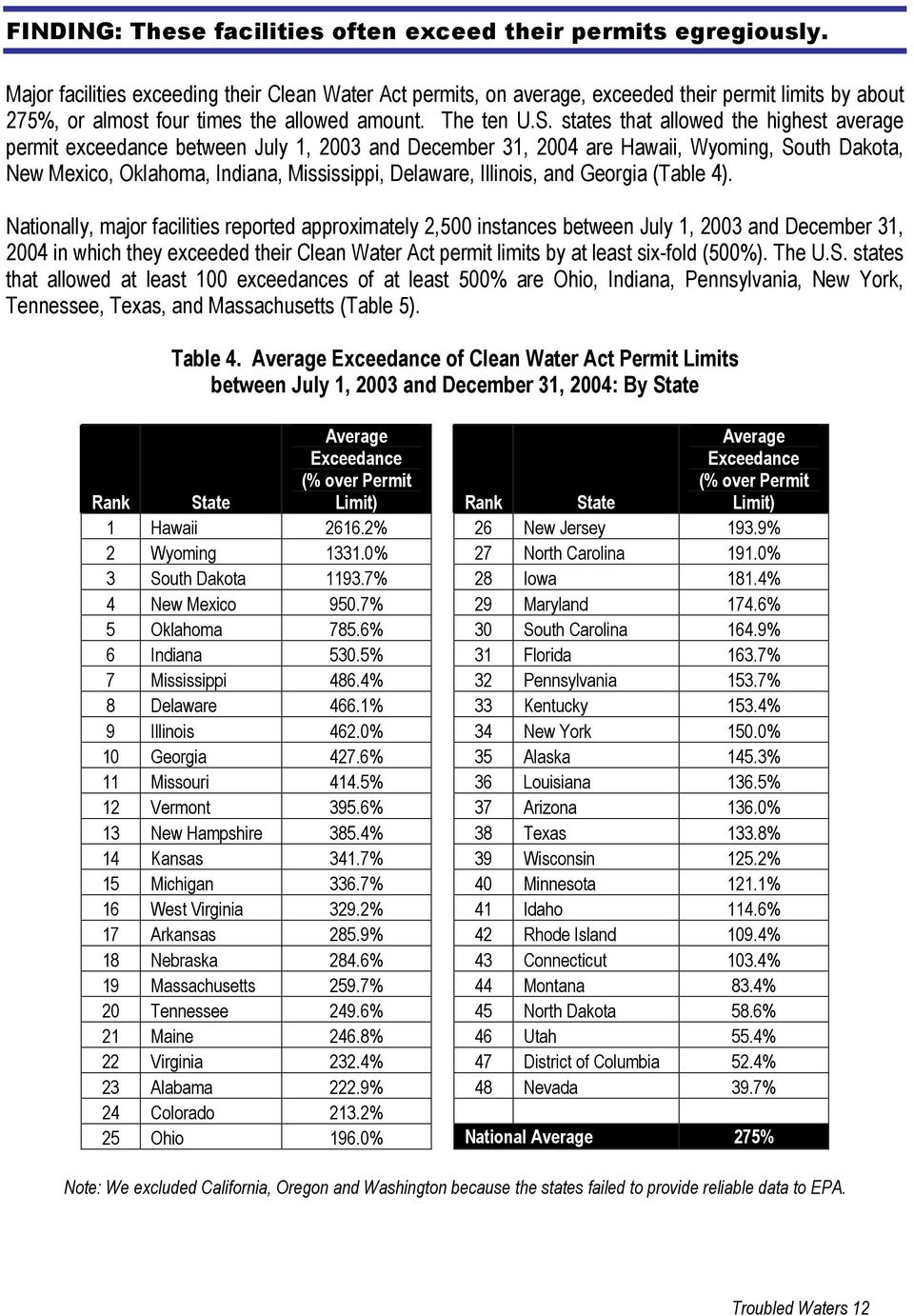 states that allowed the highest average permit exceedance between July 1, 2003 and December 31, 2004 are Hawaii, Wyoming, South Dakota, New Mexico, Oklahoma, Indiana, Mississippi, Delaware, Illinois,
