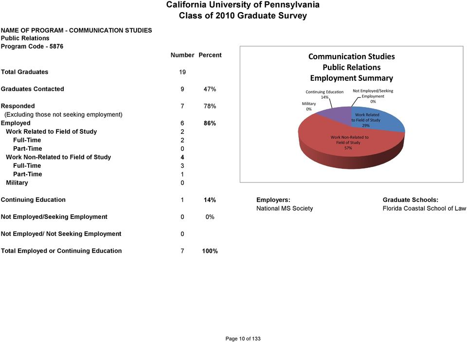 Communication Studies Public Relations Summary 14% Work Related to 29% 57% 1 14% Employers: Graduate Schools: