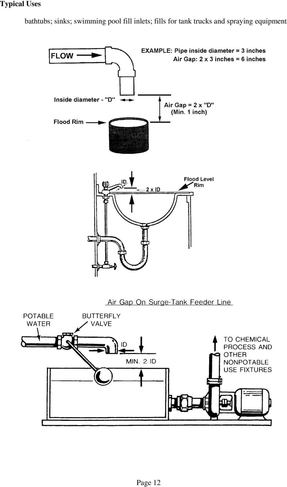 inlets; fills for tank