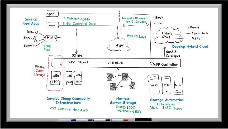 OpenStack Develop Hybrid Cloud SaaS & Catalogue ViPR Object ViPR Block ViPR