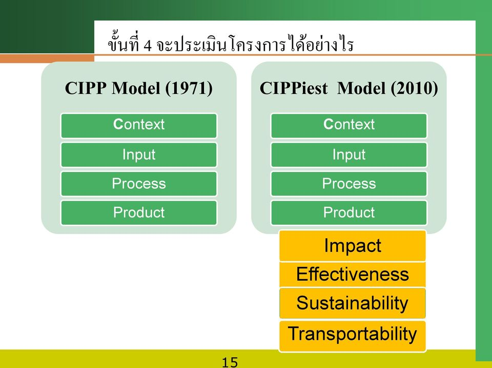 Model (2010) Context Input Process Product